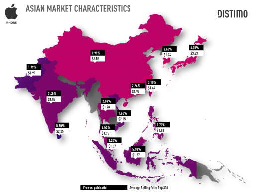 Asian Market Characteristics