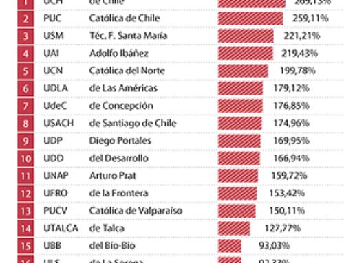 Ingeniería Civil Industrial de la U. de Chile Primera en Rentabilidad de Carrera