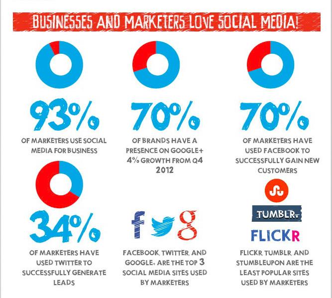 Uso de Redes Sociales en los negocios el 2013