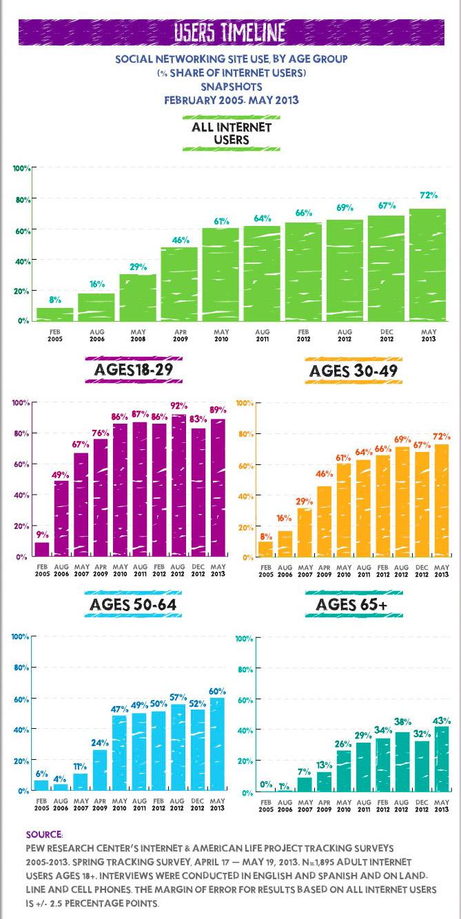 Uso de Redes Sociales por edad