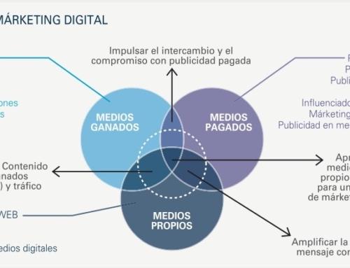Los medios digitales para las campañas online